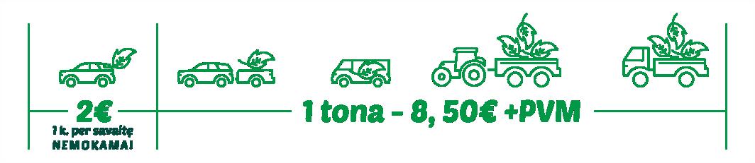 Žaliųjų atliekų kainos