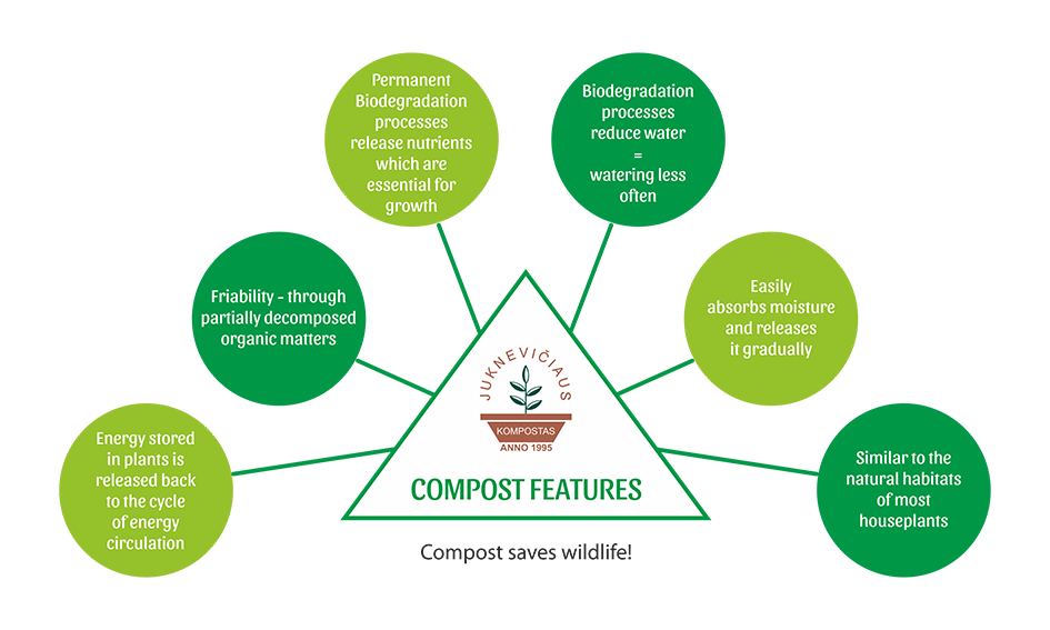 COMPOST FEATURES.png