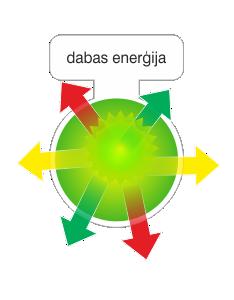 dabas energija.png